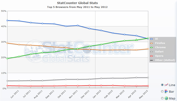 browser-stats-2012-june-30