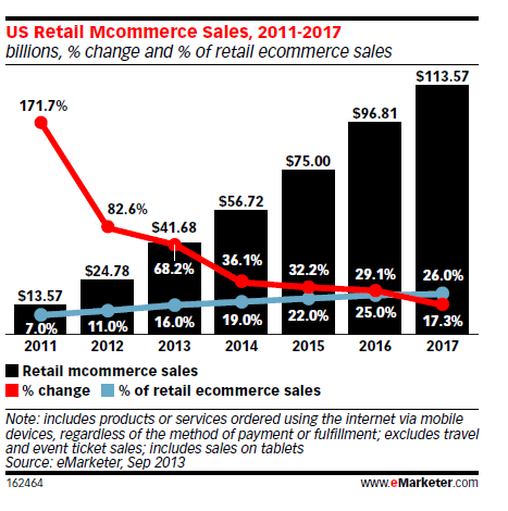 retail-mcommerce-sales