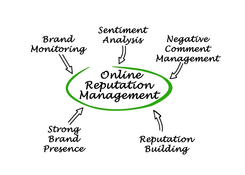 OMA Comp Online Reputation Management